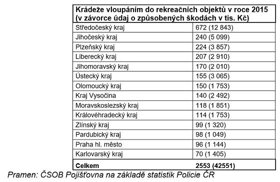 Statistika krádeží rekreačních objektů